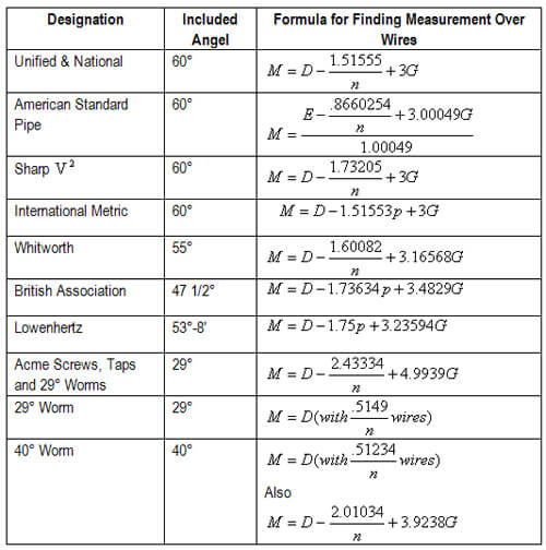 The three wire method of measuring pitch diameter approximate formulas for basic measurement over wires greentooth