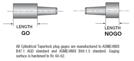 Taperlock Plug Gages