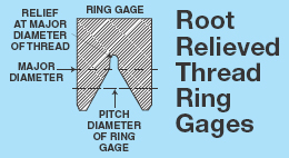 Thread Ring Gages